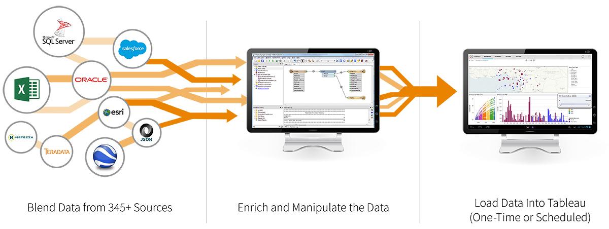 نرم افزار تحلیل Big Data برای اینترنت اشیاء IOT - تبلو Tableau در دانشجو کیت
